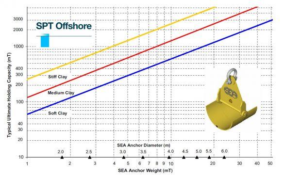 SEA capacity chart